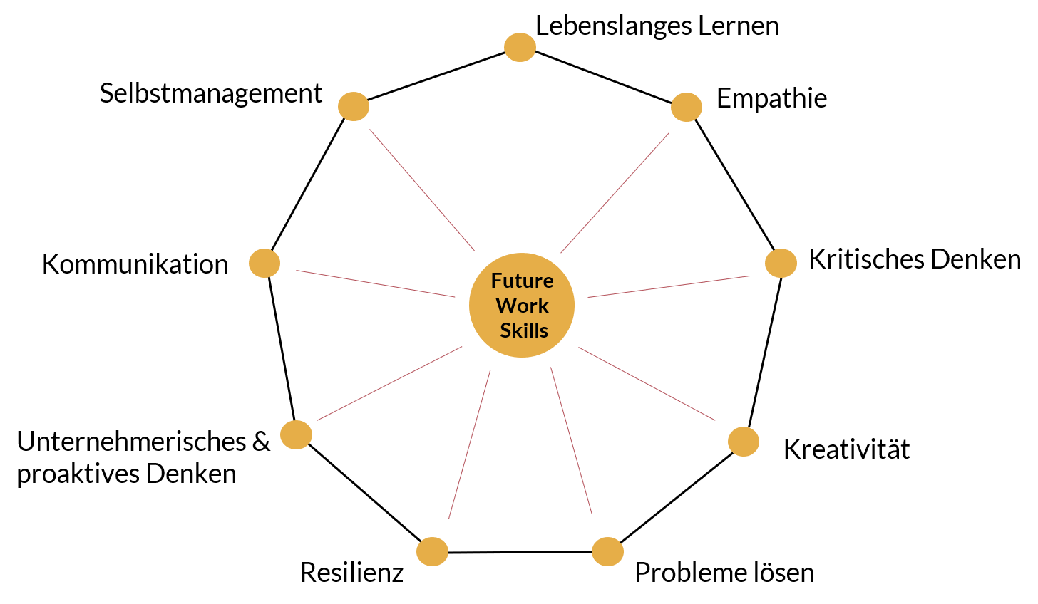 9 Future Work Skills
