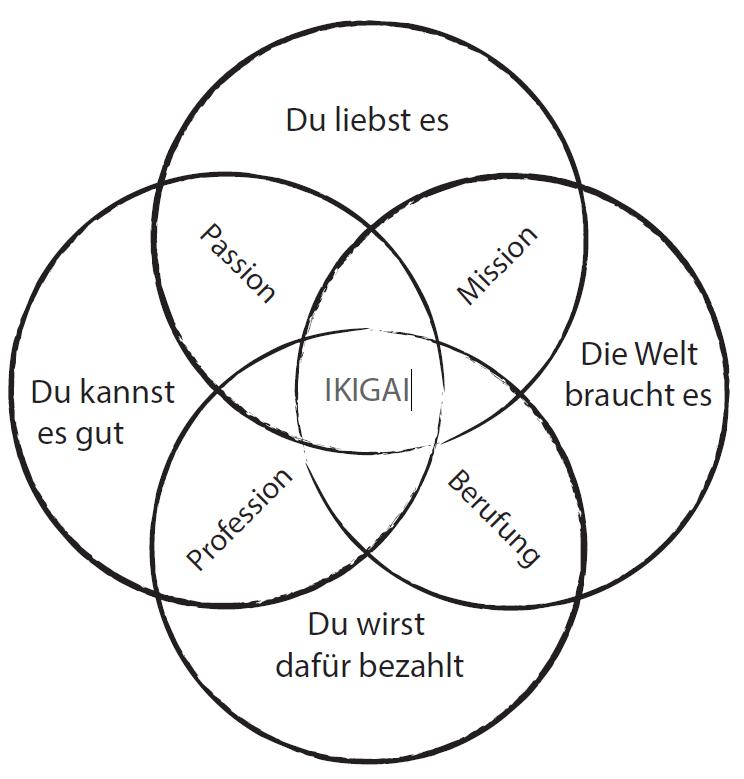 Ikigai-Prinzip