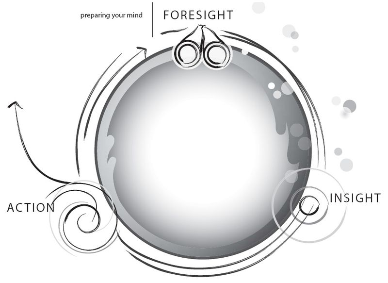 Foresight-Insight-Action-Modell